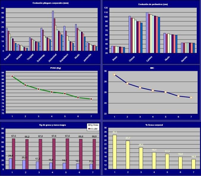 Evolución de los parámetros antropométricos